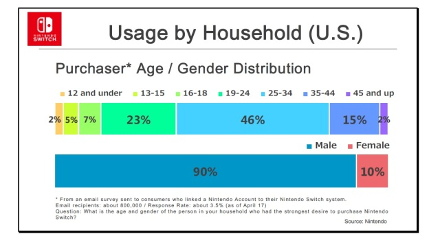 switch demographic chart